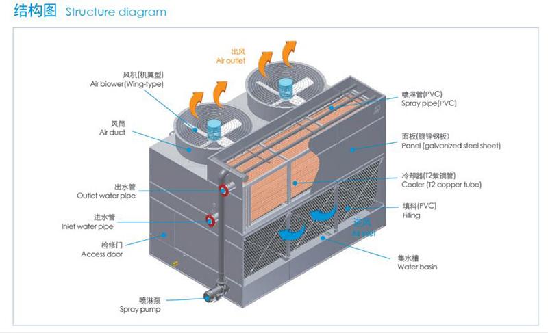 混合流闭式冷却塔