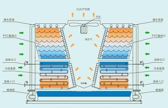 横流闭式冷却塔结构图