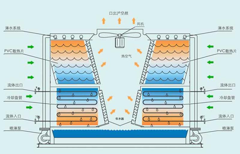 逆流高温封闭式冷却塔结构图