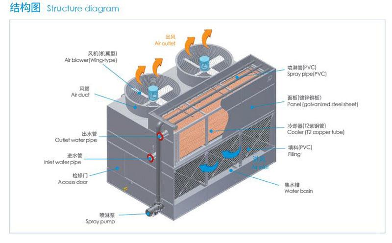 大型工业高温复合流封闭式冷却塔结构图