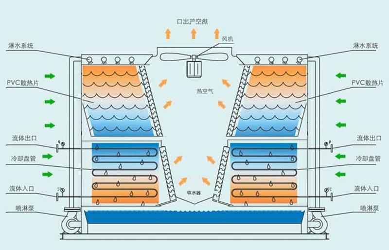 横流式密闭式冷却塔结构图