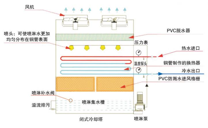 闭式冷却塔工作过程