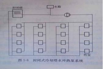 闭式冷却塔空调制冷应用