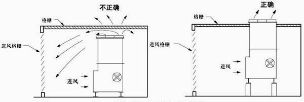 图4:顶部有格栅的围挡物