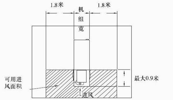 图2:端头进风的机组竖井内的安装