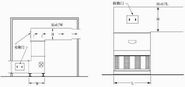图2:带有通风道的室内安装