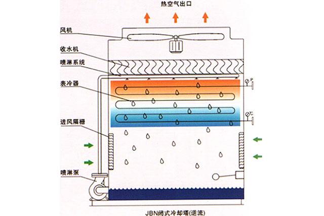 逆流式闭式冷却塔工作原理图