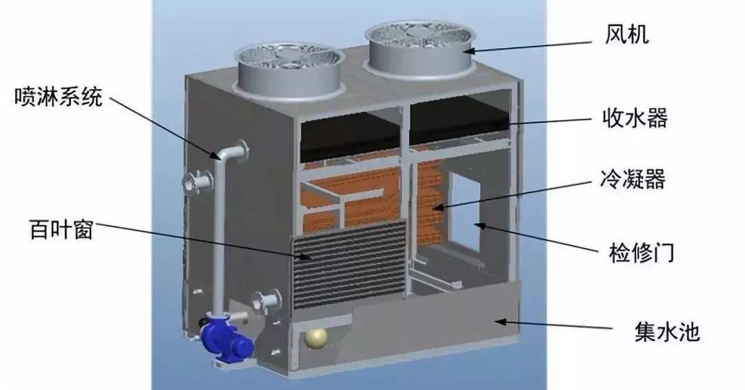 逆流式闭式冷却塔