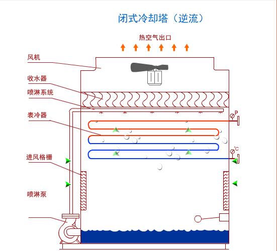 逆流闭式冷却塔运行原理介绍