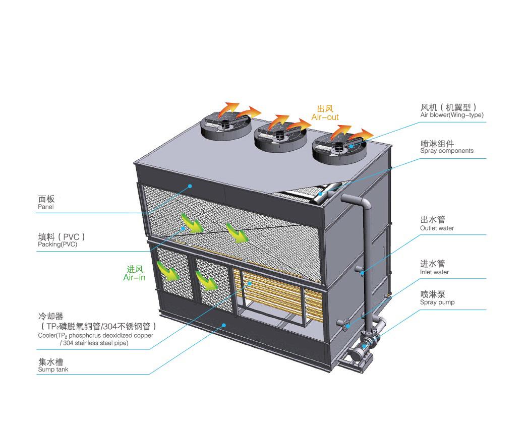 横流式闭式冷却塔运行原理是怎样的?